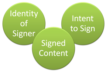 electronic signature elements