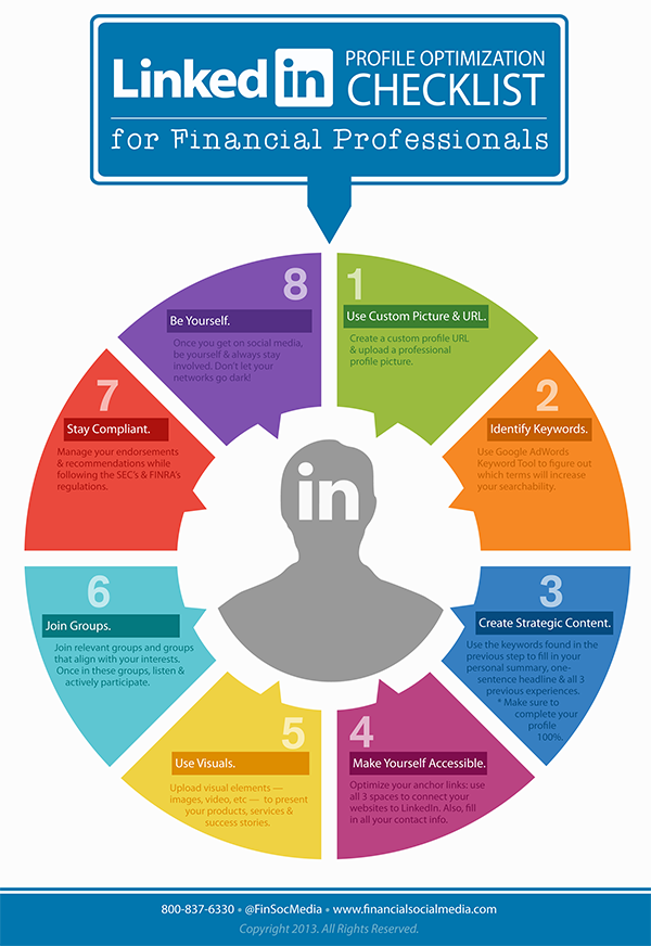 linkedinOptimizationInfographic