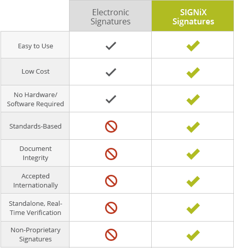 types of online signatures