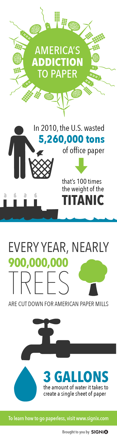 Earth Day Infographic: America's Addiction to Paper