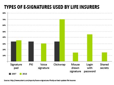 e signatures life insurers