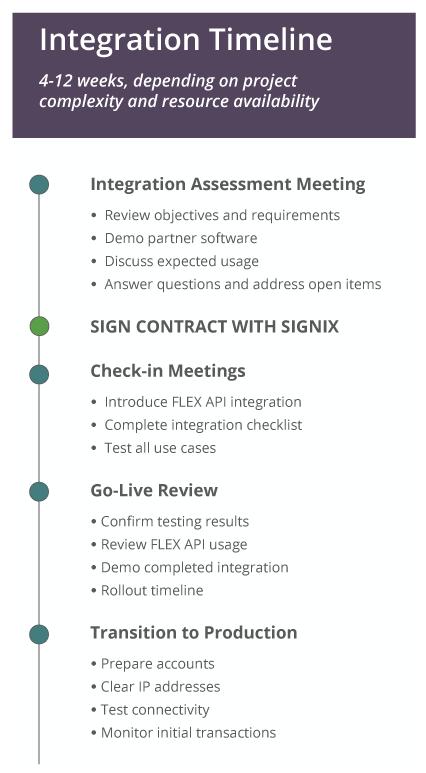Dev-Community-Integration-Timeline