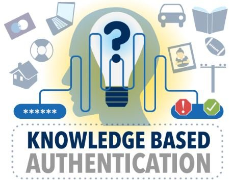 KBA-Knowledge-Based-Authentication-infographic_idology_may_2014_small