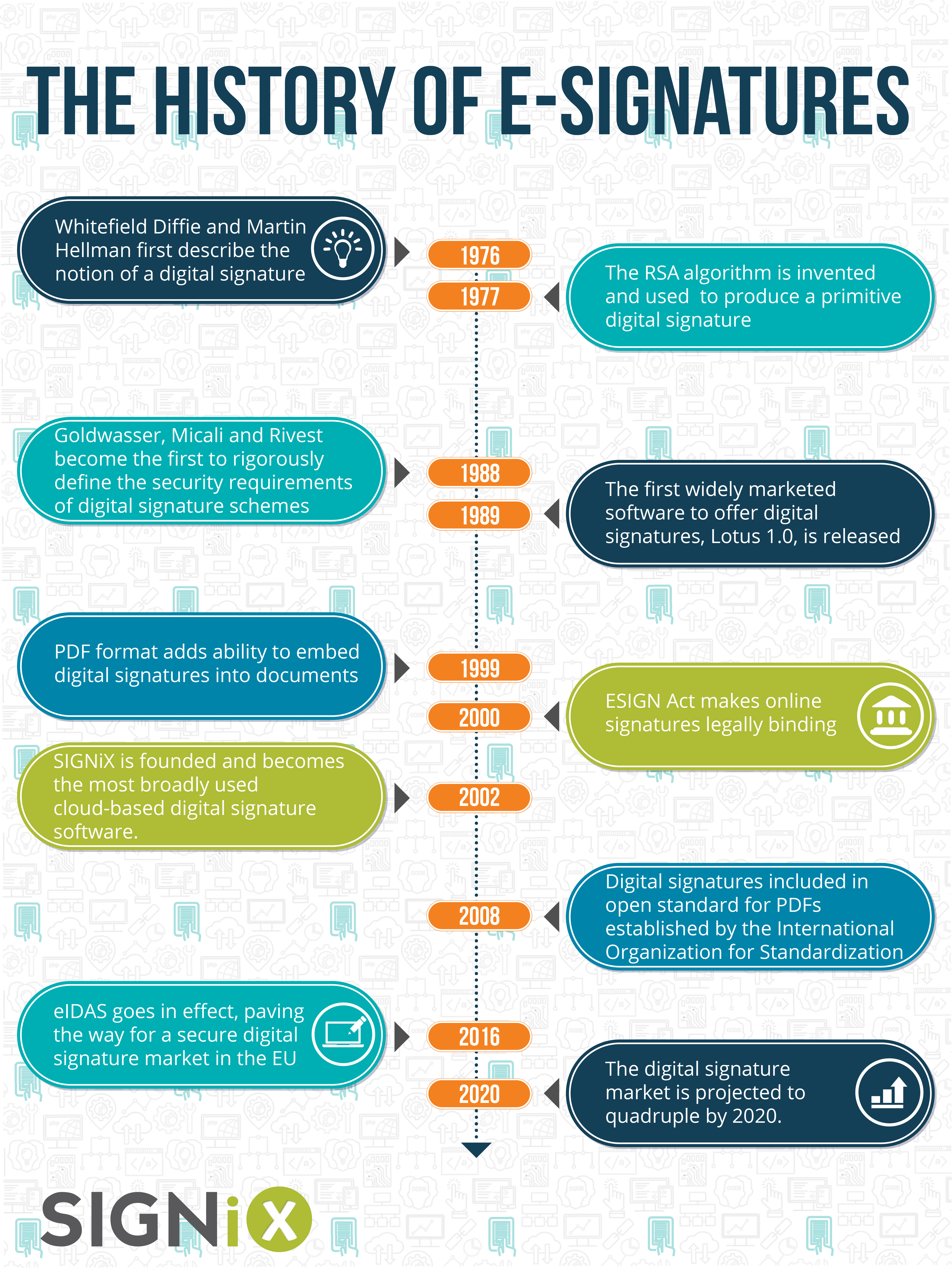 [Infographic] The History of E-Signatures Gets Another Look