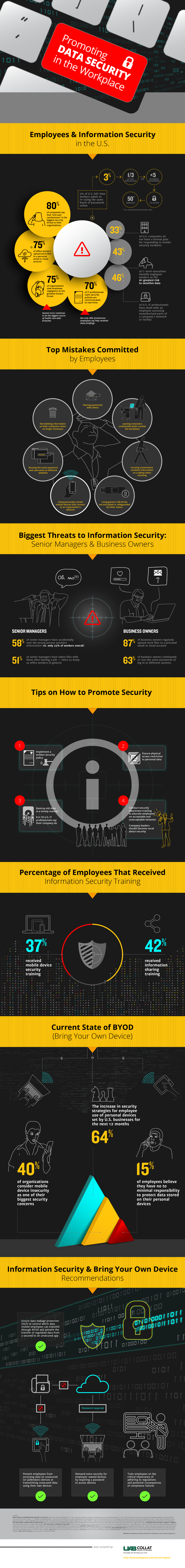 [Infographic] Promoting Data Security in the Workplace