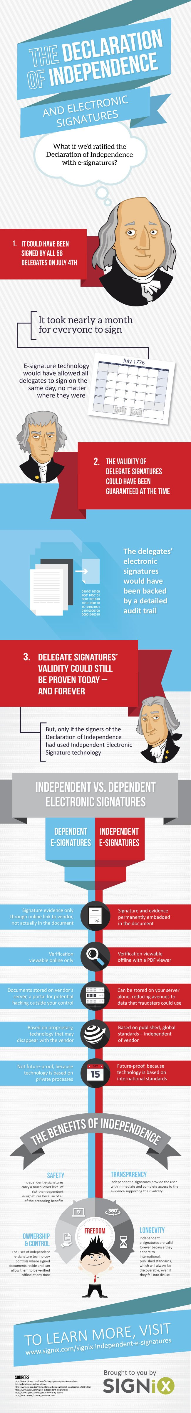 E-Signatures and The Declaration of Independence